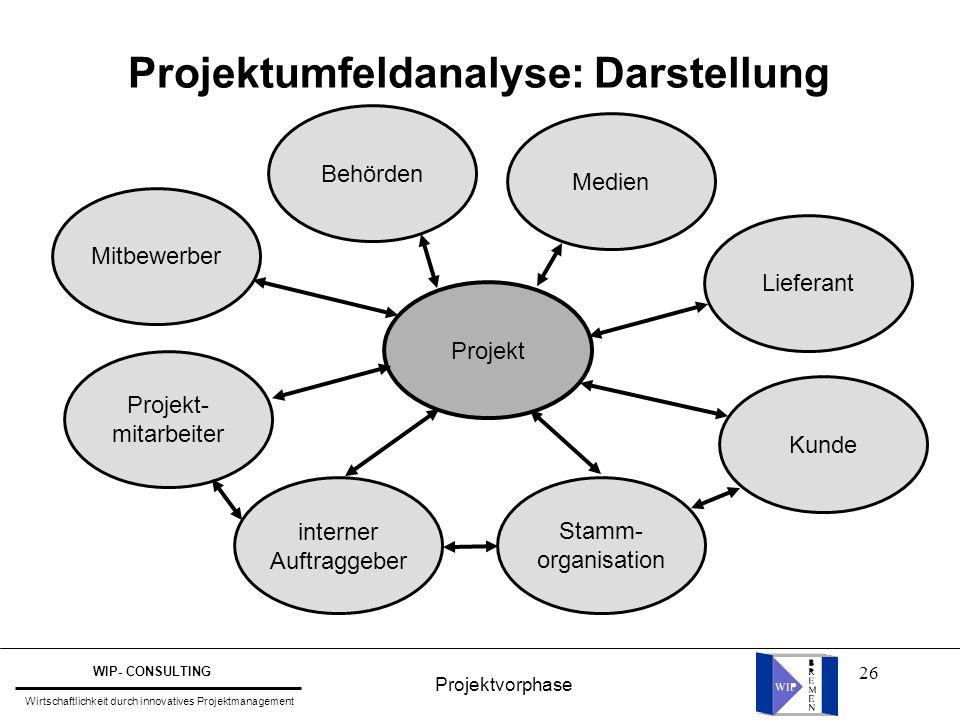 26 Projektumfeldanalyse: Darstellung Projekt Medien Behörden Mitbewerber Projekt- mitarbeiter interner Auftraggeber Stamm- organisation Lieferant Kund