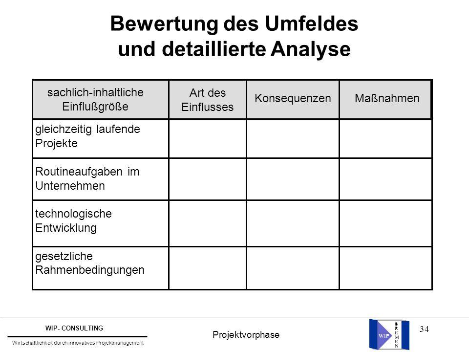 34 Bewertung des Umfeldes und detaillierte Analyse sachlich-inhaltliche Einflußgröße Art des Einflusses Konsequenzen Maßnahmen gleichzeitig laufende P