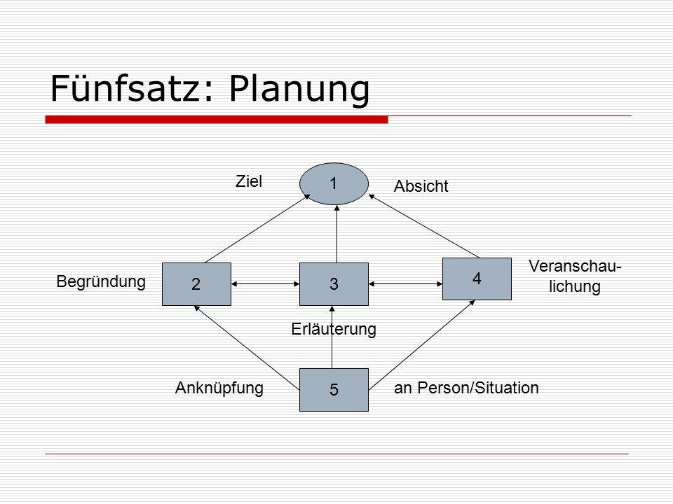 Fünfsatz: Planung 1 23 4 5 Ziel Absicht Begründung Erläuterung Veranschau- lichung Anknüpfungan Person/Situation