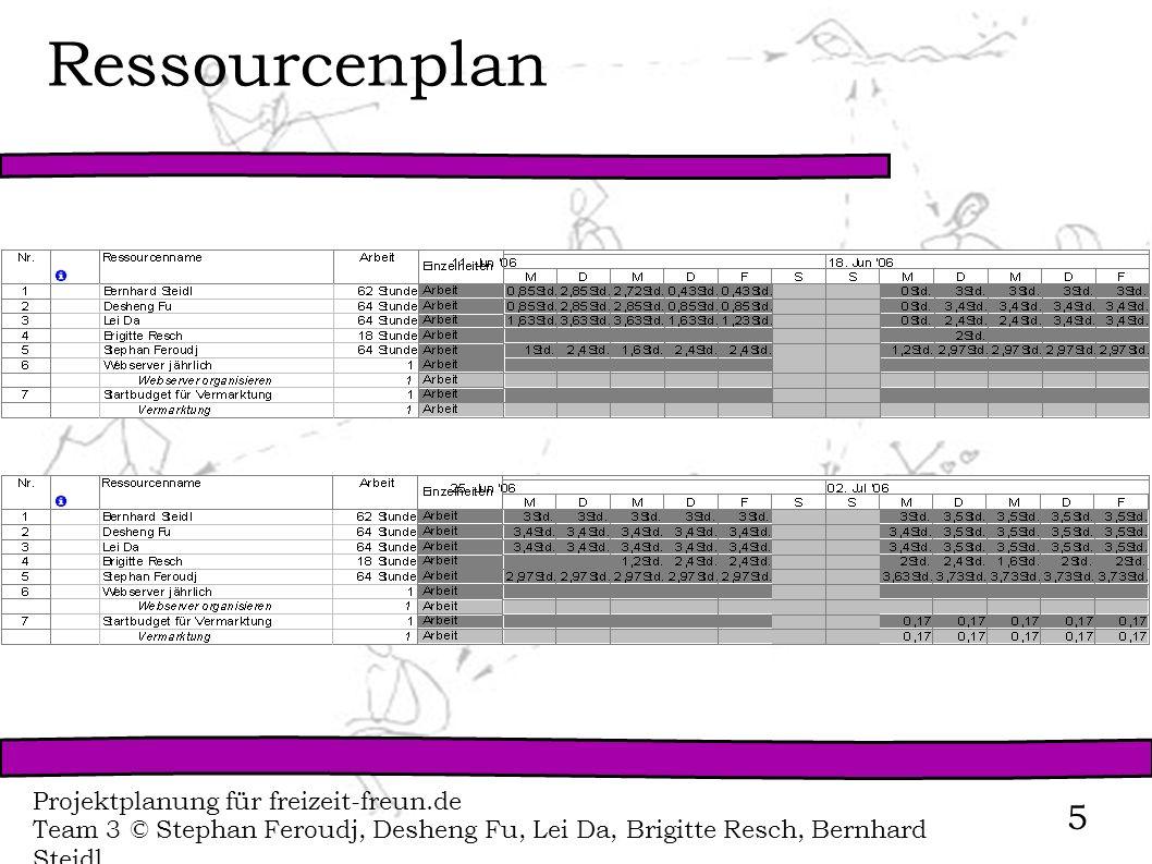 Projektplanung für freizeit-freun.de Team 3 © Stephan Feroudj, Desheng Fu, Lei Da, Brigitte Resch, Bernhard Steidl 5 Ressourcenplan