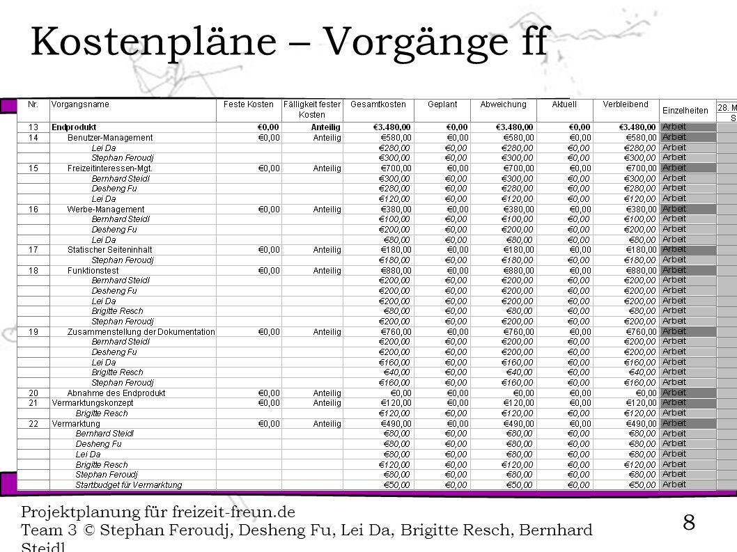 Projektplanung für freizeit-freun.de Team 3 © Stephan Feroudj, Desheng Fu, Lei Da, Brigitte Resch, Bernhard Steidl 8 Kostenpläne – Vorgänge ff