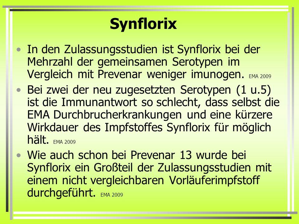 Synflorix In den Zulassungsstudien ist Synflorix bei der Mehrzahl der gemeinsamen Serotypen im Vergleich mit Prevenar weniger imunogen. EMA 2009 Bei z