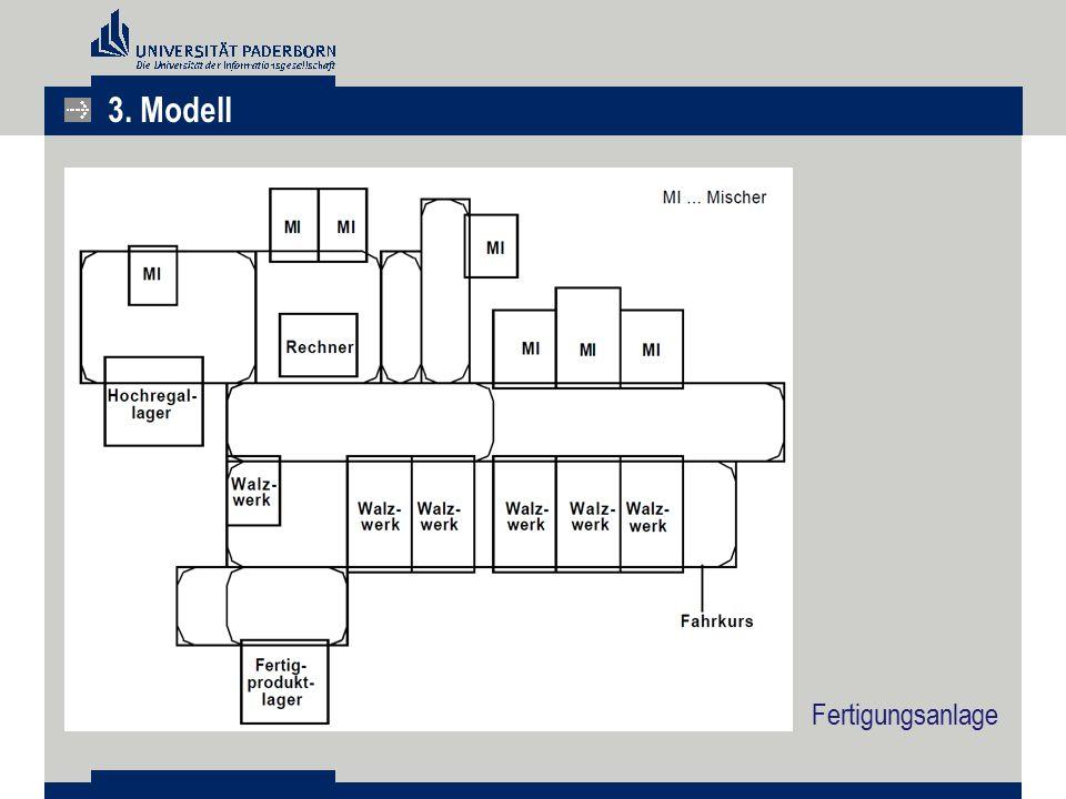 Fertigungsanlage 3. Modell