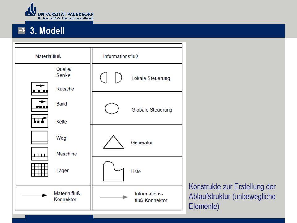 Konstrukte zur Erstellung der Ablaufstruktur (unbewegliche Elemente) 3. Modell