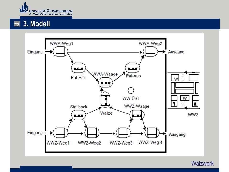 Walzwerk 3. Modell