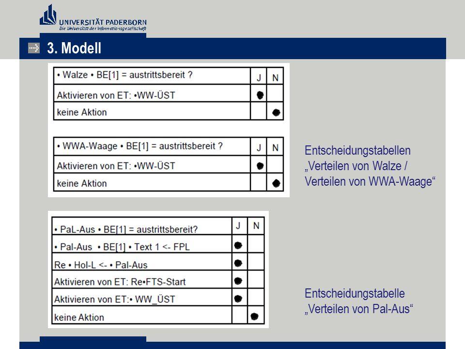 """Entscheidungstabellen """"Verteilen von Walze / Verteilen von WWA-Waage"""" Entscheidungstabelle """"Verteilen von Pal-Aus"""" 3. Modell"""