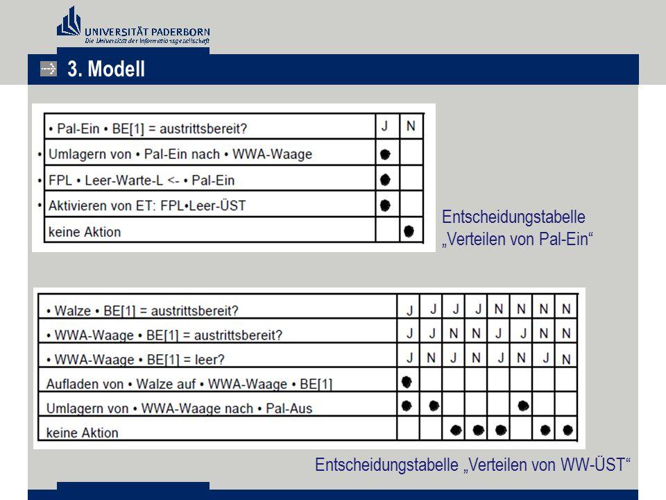 """Entscheidungstabelle """"Verteilen von Pal-Ein"""" Entscheidungstabelle """"Verteilen von WW-ÜST"""" 3. Modell"""