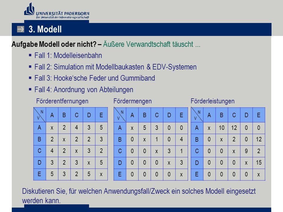 Aufgabe Modell oder nicht? – Äußere Verwandtschaft täuscht...  Fall 1: Modelleisenbahn  Fall 2: Simulation mit Modellbaukasten & EDV-Systemen  Fall