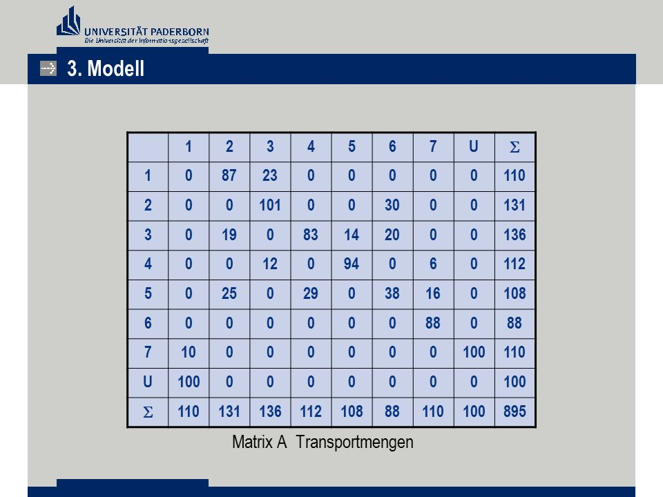 Matrix A Transportmengen 1234567U  10872300000110 200101003000131 3019083142000136 40012094060112 5025029038160108 6000000880 710000000100110 U100000