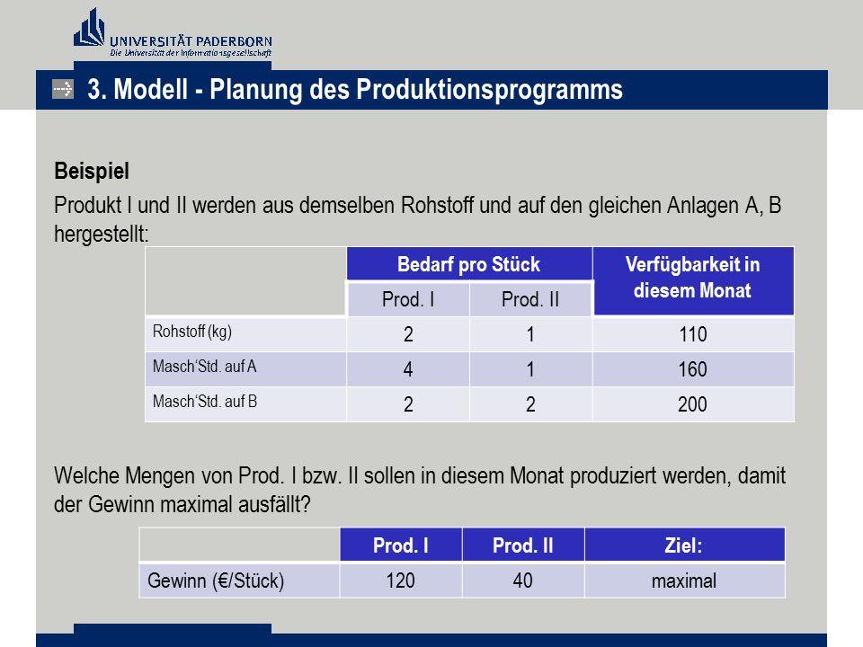 Beispiel Produkt I und II werden aus demselben Rohstoff und auf den gleichen Anlagen A, B hergestellt: Welche Mengen von Prod. I bzw. II sollen in die
