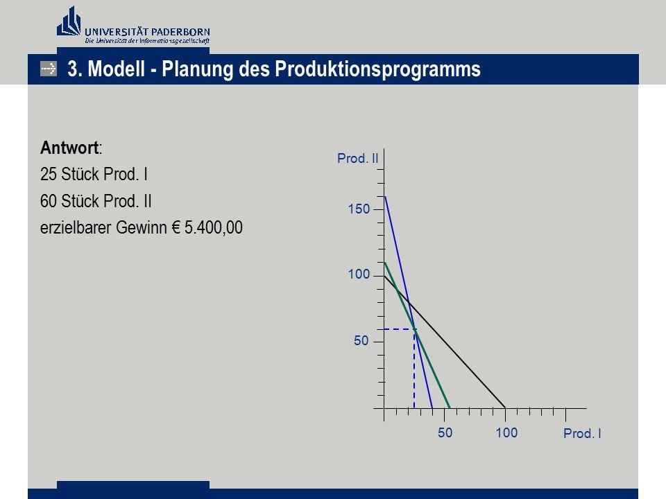 Antwort : 25 Stück Prod. I 60 Stück Prod. II erzielbarer Gewinn € 5.400,00 150 100 50 100 Prod. I Prod. II 3. Modell - Planung des Produktionsprogramm