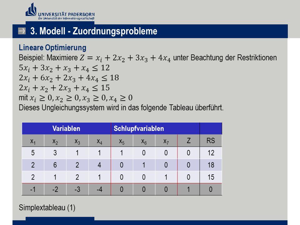 VariablenSchlupfvariablen x1x1 x2x2 x3x3 x4x4 x5x5 x6x6 x7x7 ZRS 5311100012 2624010018 2121001015 -2-3-400010