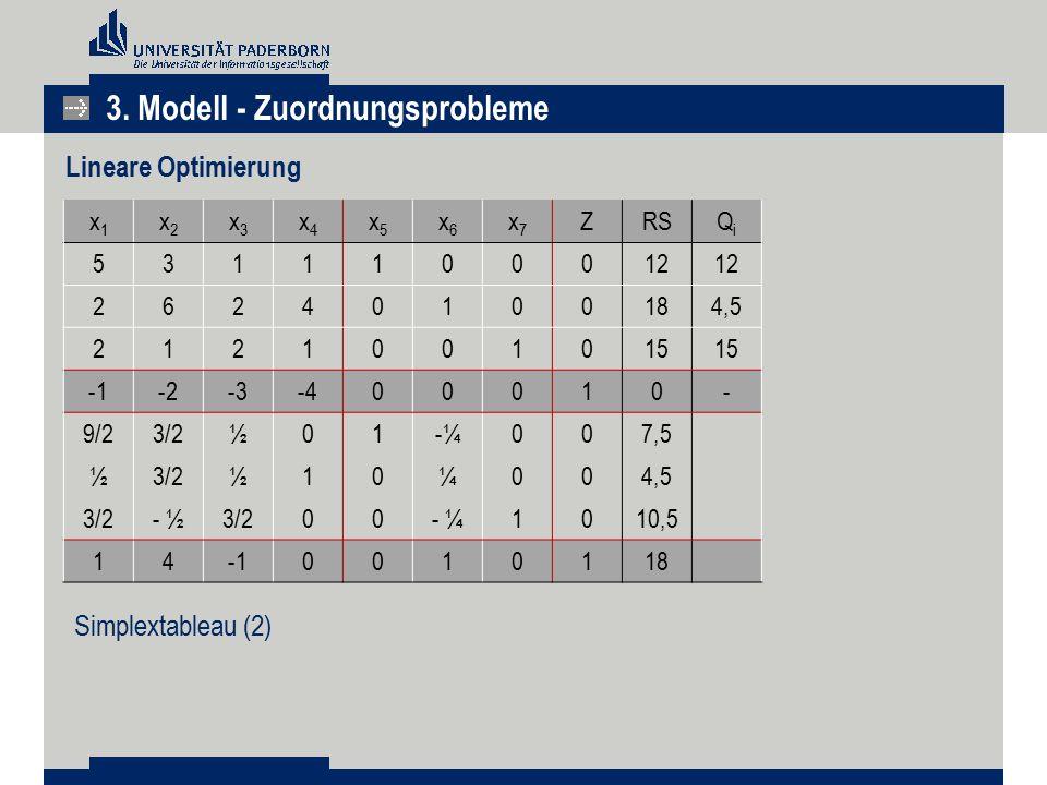 3. Modell - Zuordnungsprobleme Lineare Optimierung x1x1 x2x2 x3x3 x4x4 x5x5 x6x6 x7x7 ZRSQiQi 5311100012 26240100184,5 2121001015 -2-3-400010- 9/23/2½