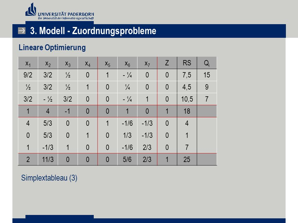 3. Modell - Zuordnungsprobleme Lineare Optimierung x1x1 x2x2 x3x3 x4x4 x5x5 x6x6 x7x7 ZRSQiQi 9/23/2½01- ¼007,515 ½3/2½10¼004,59 3/2- ½3/200- ¼1010,57