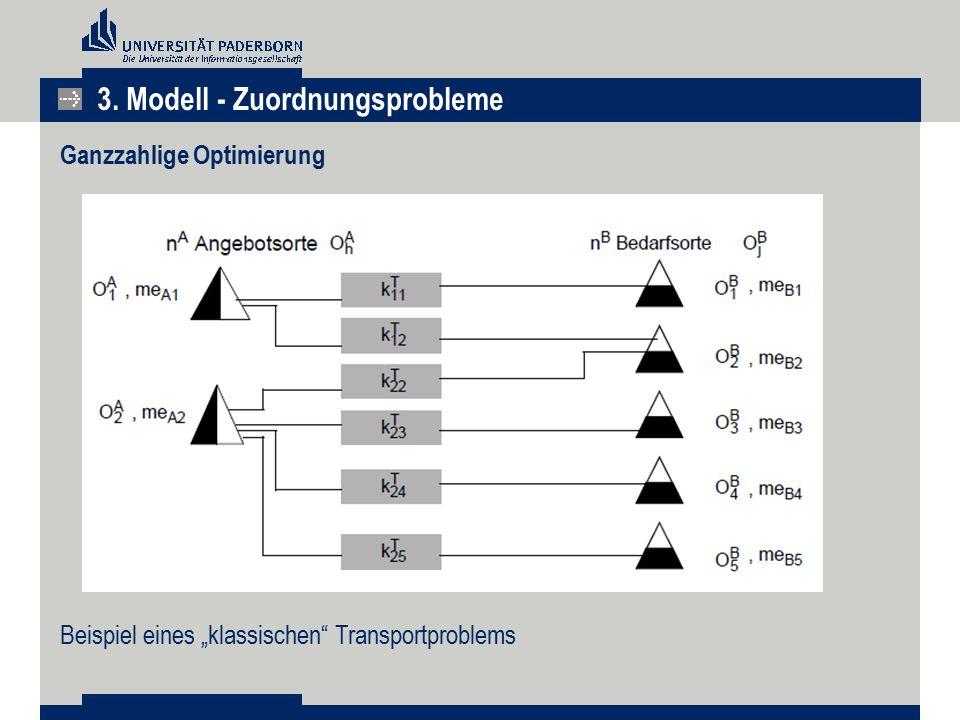 """3. Modell - Zuordnungsprobleme Ganzzahlige Optimierung Beispiel eines """"klassischen"""" Transportproblems"""