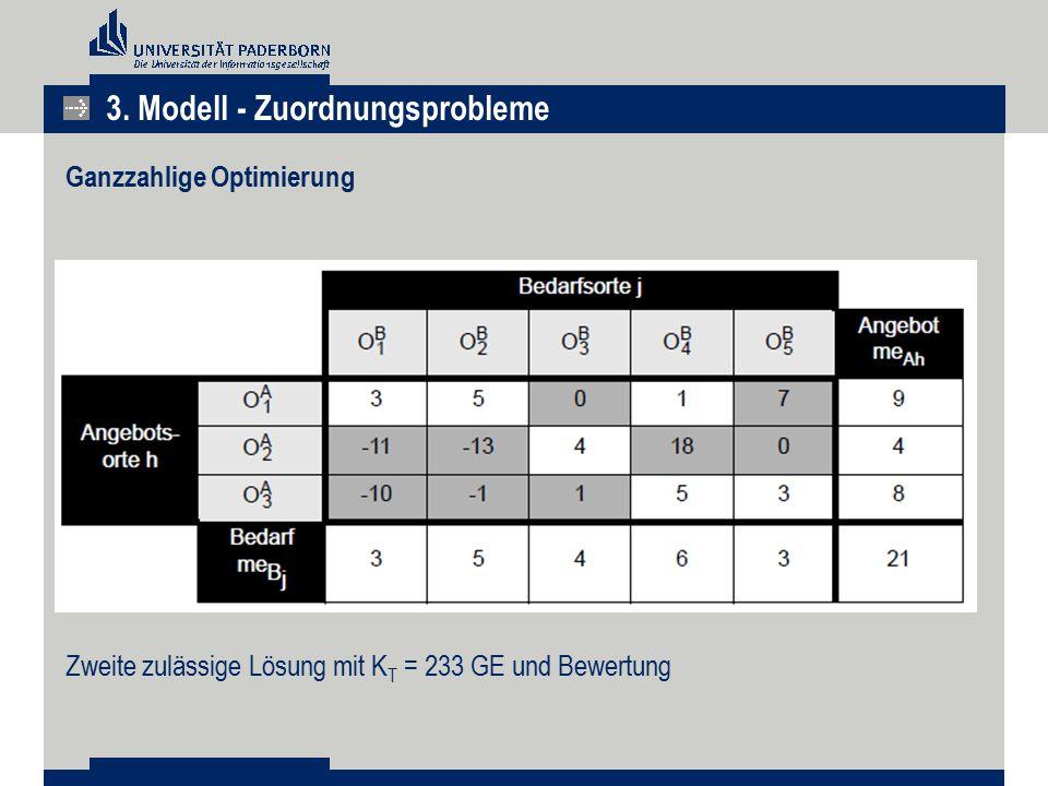 3. Modell - Zuordnungsprobleme Ganzzahlige Optimierung Zweite zulässige Lösung mit K T = 233 GE und Bewertung