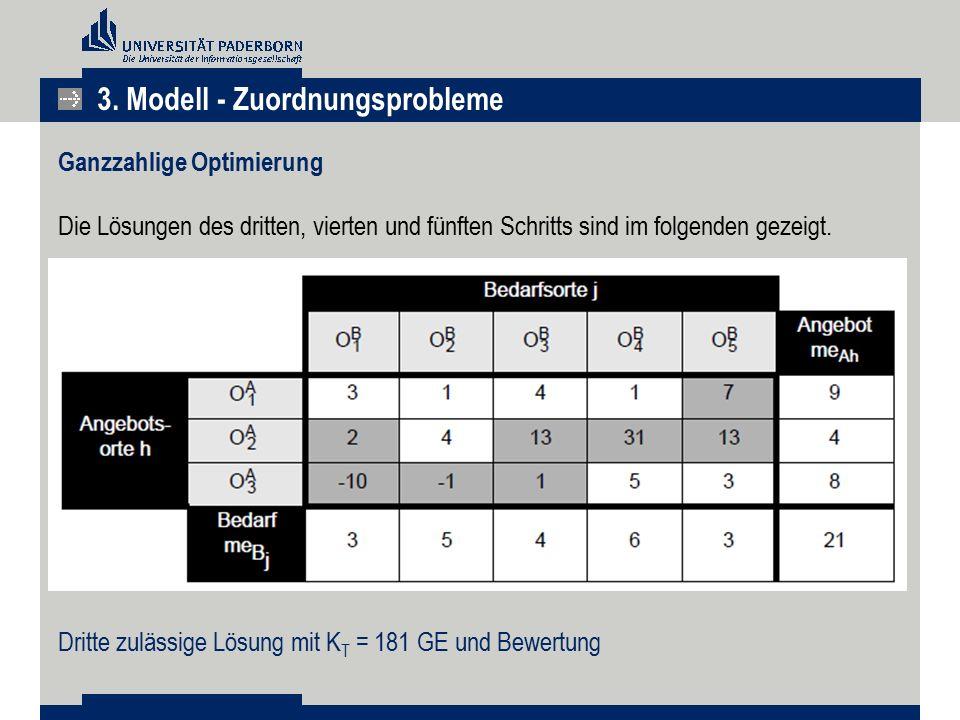 3. Modell - Zuordnungsprobleme Ganzzahlige Optimierung Die Lösungen des dritten, vierten und fünften Schritts sind im folgenden gezeigt. Dritte zuläss