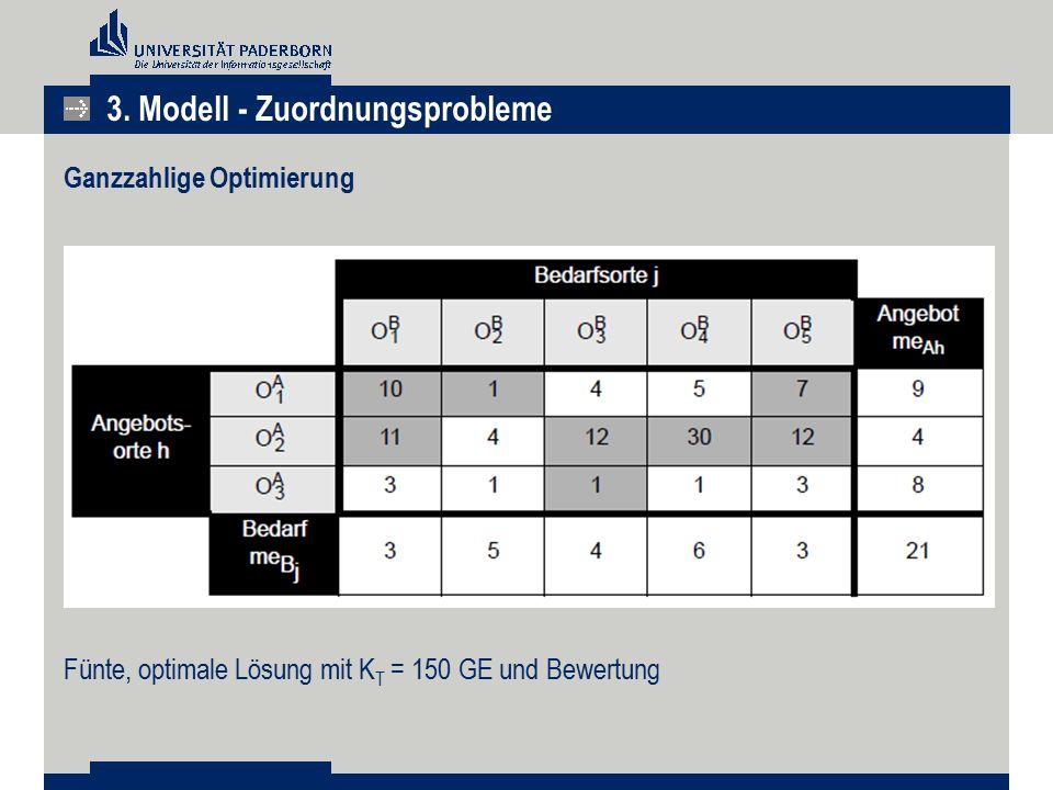 3. Modell - Zuordnungsprobleme Ganzzahlige Optimierung Fünte, optimale Lösung mit K T = 150 GE und Bewertung