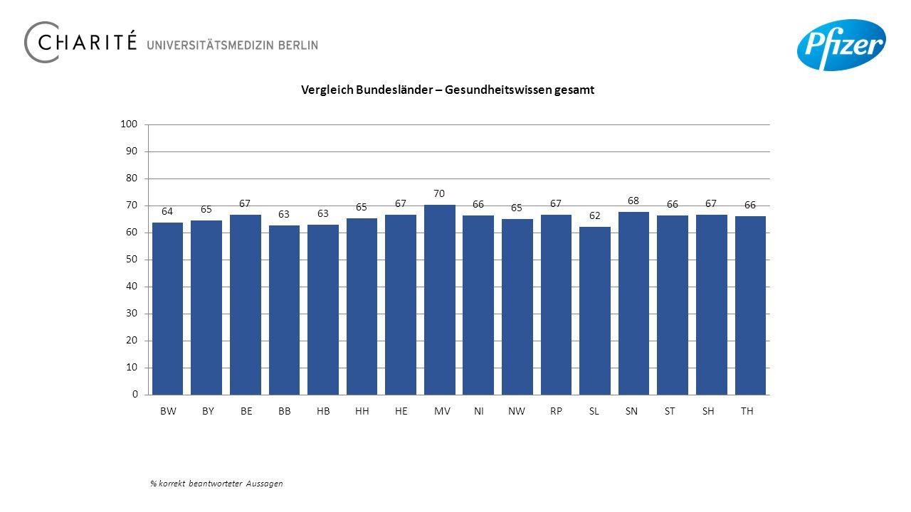 BWBYBEBBHBHHHEMVNINWRPSLSNSTSHTH % korrekt beantworteter Aussagen Vergleich Bundesländer – Gesundheitswissen gesamt 20.10.15
