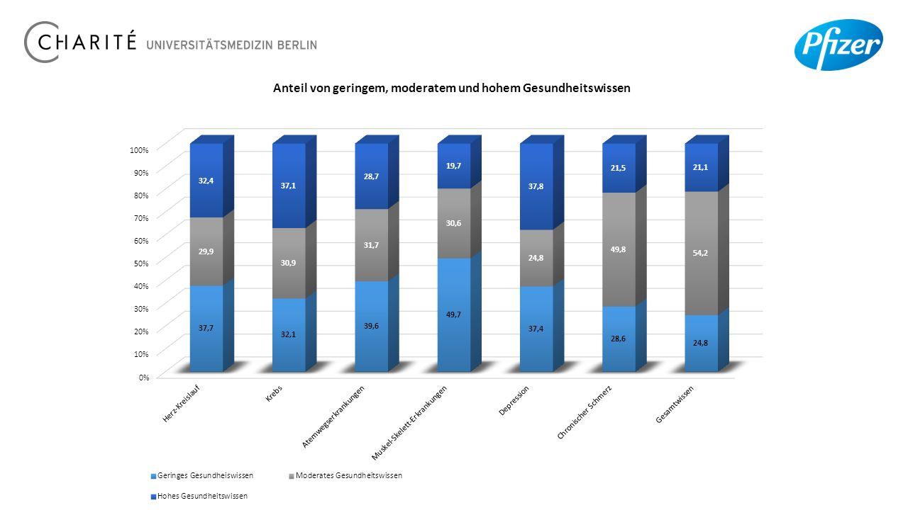 Anteil von geringem, moderatem und hohem Gesundheitswissen 20.10.15
