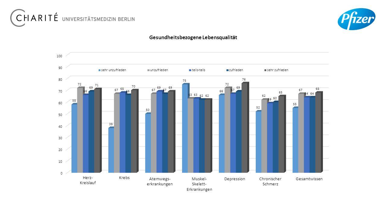 Gesundheitsbezogene Lebensqualität Muskel- Skelett- Erkrankungen DepressionChronischer Schmerz Gesamtwissen 20.10.15