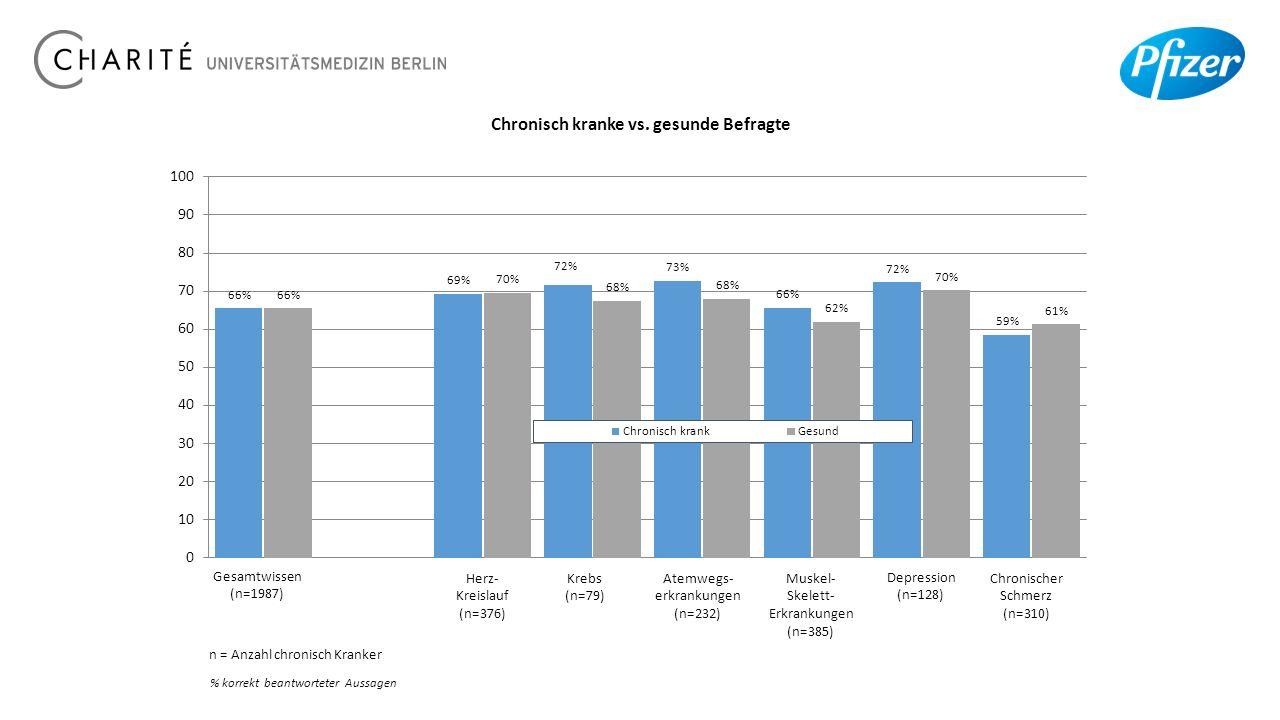 % korrekt beantworteter Aussagen Herz- Kreislauf (n=376) Krebs (n=79) Atemwegs- erkrankungen (n=232) Muskel- Skelett- Erkrankungen (n=385) Depression (n=128) Chronischer Schmerz (n=310) Gesamtwissen (n=1987) n = Anzahl chronisch Kranker Chronisch kranke vs.