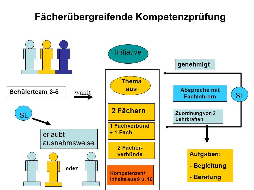 Fächerübergreifende Kompetenzprüfung Schülerteam 3-5 wählt SL erlaubt ausnahmsweise oder Initiative Thema aus 2 Fächern 1 Fachverbund + 1 Fach 2 Fächer- verbünde Kompetenzen+ Inhalte aus 9 u.