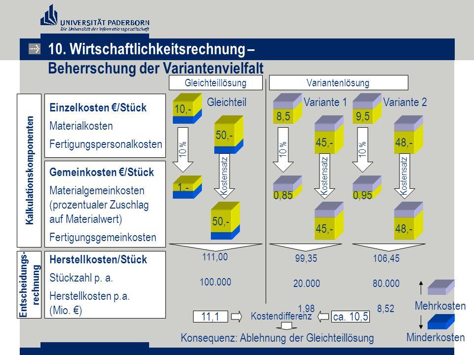 10,- Gleichteillösung Einzelkosten €/Stück Materialkosten Fertigungspersonalkosten Gemeinkosten €/Stück Materialgemeinkosten (prozentualer Zuschlag au