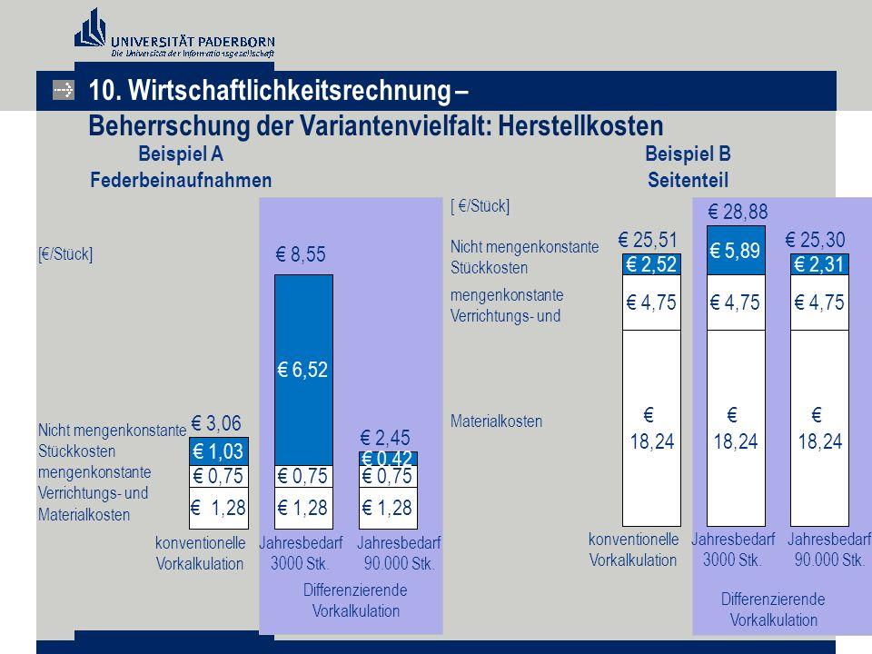 Beispiel A Federbeinaufnahmen € 1,28 € 0,75 € 1,03 € 1,28 € 0,75 € 1,28 € 0,75 € 0,42 € 6,52 Materialkosten mengenkonstante Verrichtungs- und Nicht me