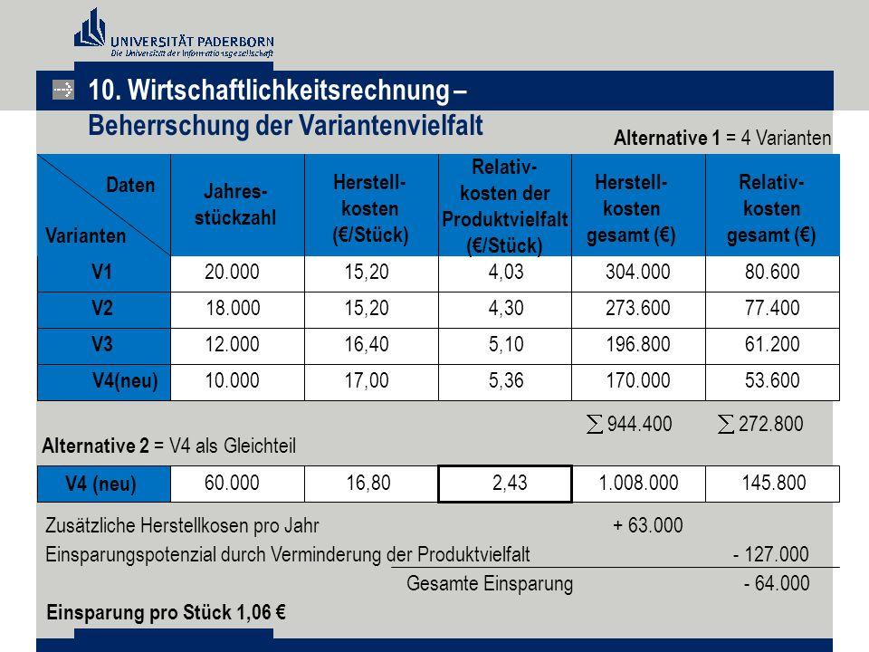 V4(neu)60.00016,802,431.008.000145.800 Daten Varianten Jahres- stückzahl Herstell- kosten (€/Stück) Relativ- kosten der Produktvielfalt (€/Stück) Rela