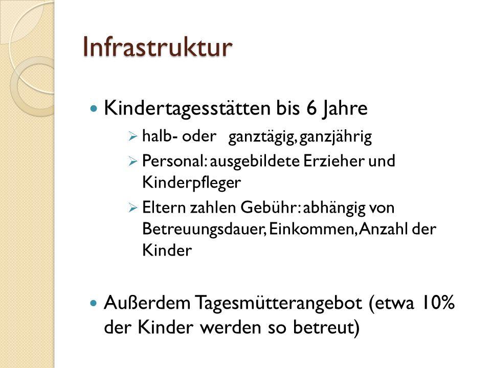 Infrastruktur Kindertagesstätten bis 6 Jahre  halb- oder  Personal: ausgebildete Erzieher und Kinderpfleger  Eltern zahlen Gebühr: abhängig von Bet