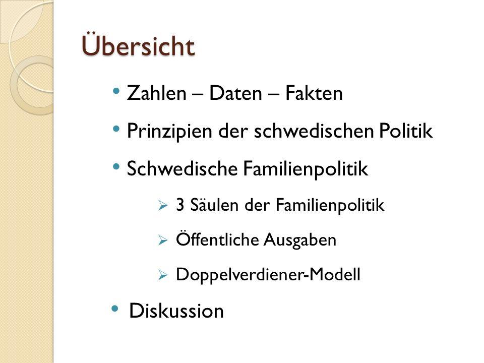 Übersicht Zahlen – Daten – Fakten Prinzipien der schwedischen Politik Schwedische Familienpolitik  3 Säulen der Familienpolitik  Öffentliche Ausgabe