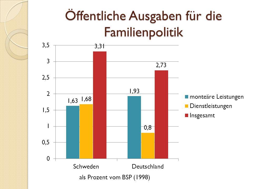 Öffentliche Ausgaben für die Familienpolitik als Prozent vom BSP (1998)