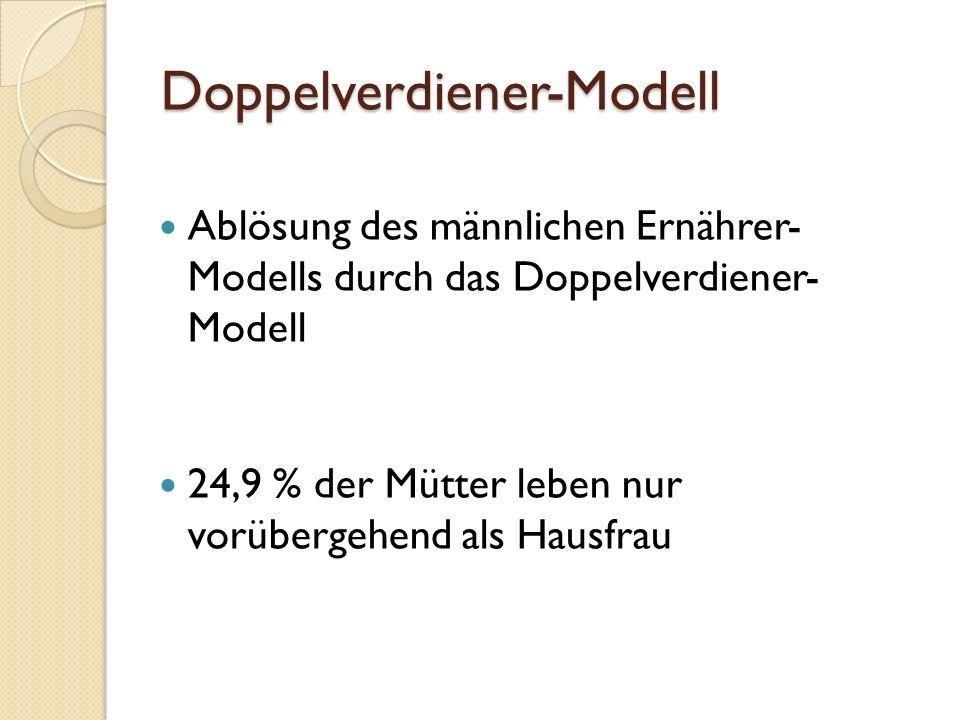 Doppelverdiener-Modell Ablösung des männlichen Ernährer- Modells durch das Doppelverdiener- Modell 24,9 % der Mütter leben nur vorübergehend als Hausfrau