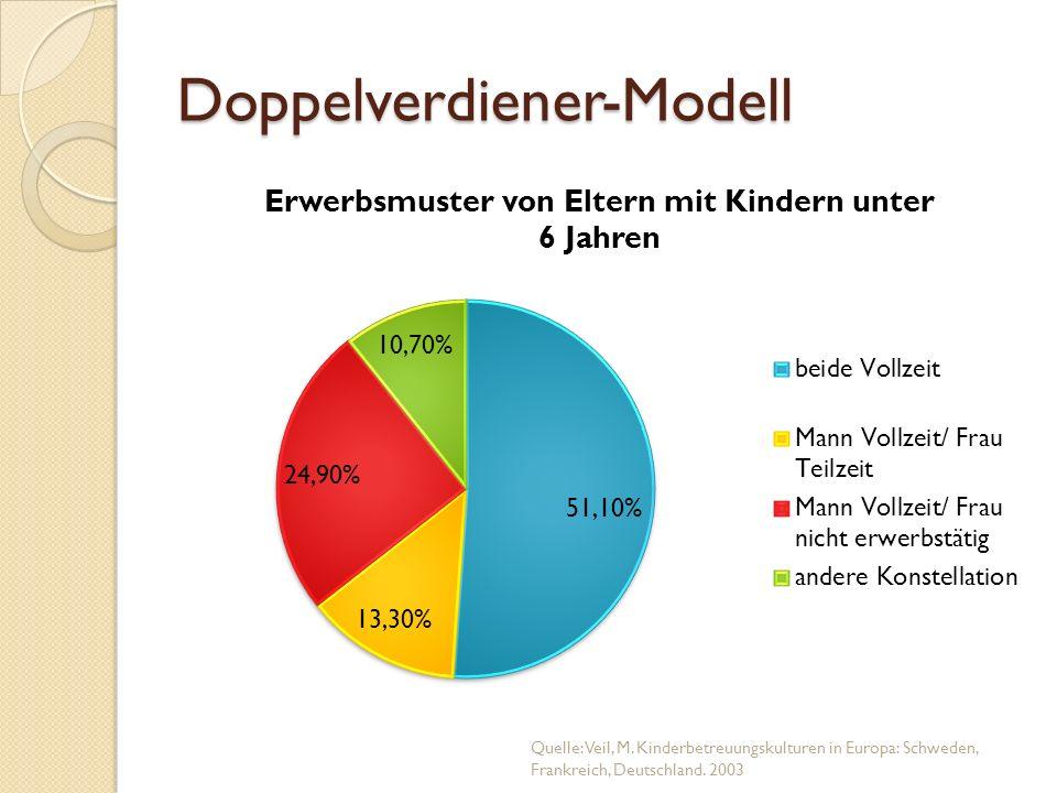 Doppelverdiener-Modell Quelle: Veil, M. Kinderbetreuungskulturen in Europa: Schweden, Frankreich, Deutschland. 2003