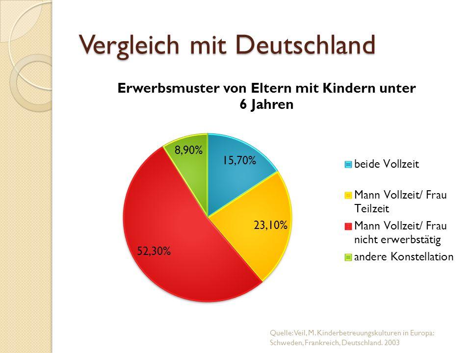 Vergleich mit Deutschland Quelle: Veil, M. Kinderbetreuungskulturen in Europa: Schweden, Frankreich, Deutschland. 2003