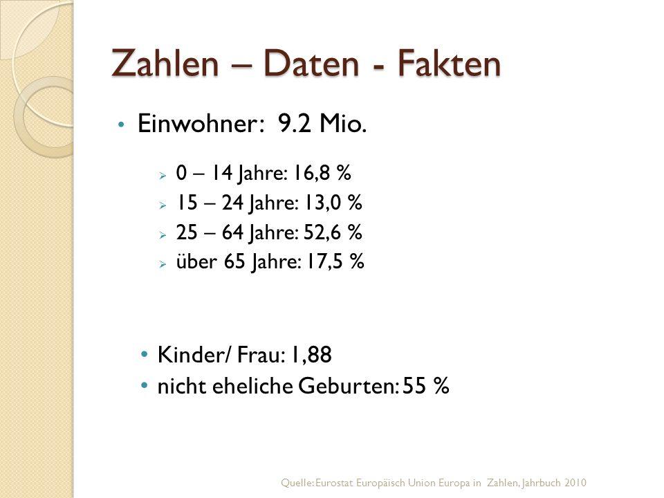 Zahlen – Daten - Fakten Einwohner: 9.2 Mio.  0 – 14 Jahre: 16,8 %  15 – 24 Jahre: 13,0 %  25 – 64 Jahre: 52,6 %  über 65 Jahre: 17,5 % Kinder/ Fra
