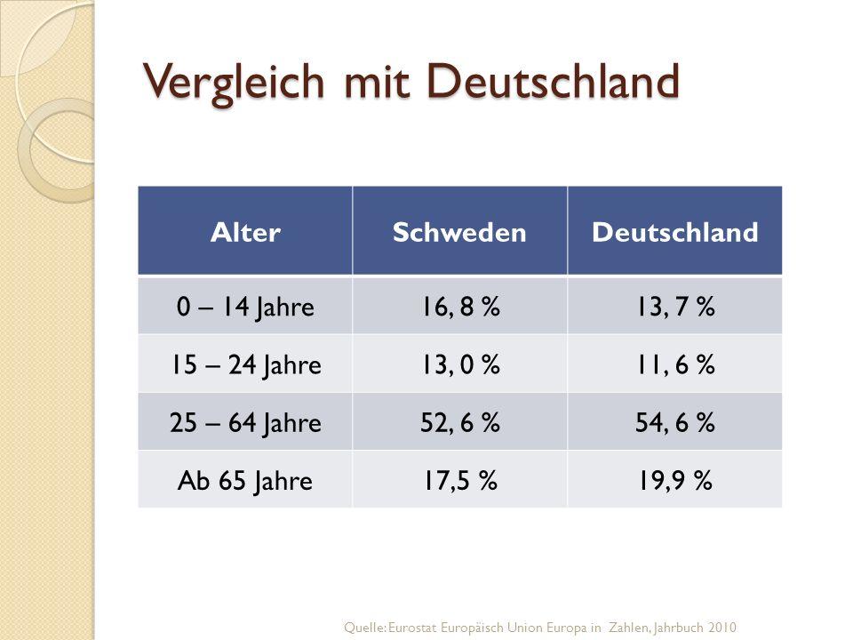 Vergleich mit Deutschland AlterSchwedenDeutschland 0 – 14 Jahre16, 8 %13, 7 % 15 – 24 Jahre13, 0 %11, 6 % 25 – 64 Jahre52, 6 %54, 6 % Ab 65 Jahre17,5 %19,9 % Quelle: Eurostat Europäisch Union Europa in Zahlen, Jahrbuch 2010