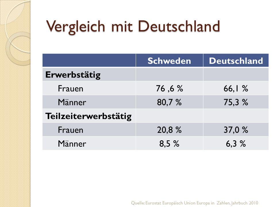 Vergleich mit Deutschland SchwedenDeutschland Erwerbstätig Frauen 76,6 %66,1 % Männer 80,7 %75,3 % Teilzeiterwerbstätig Frauen 20,8 %37,0 % Männer 8,5 %6,3 % Quelle: Eurostat Europäisch Union Europa in Zahlen, Jahrbuch 2010