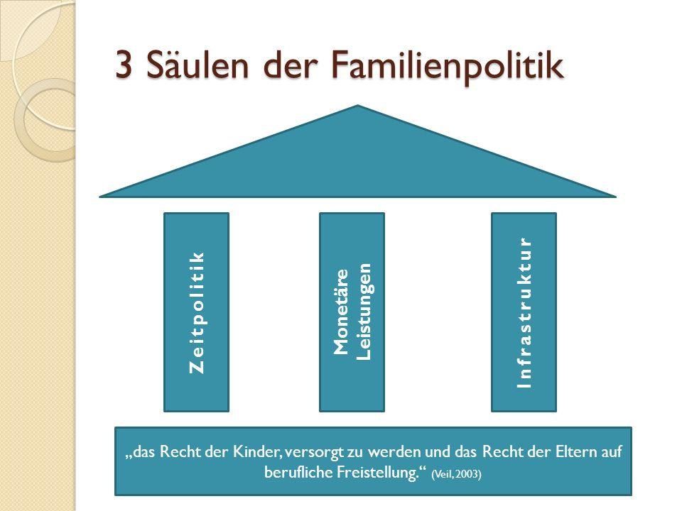 """3 Säulen der Familienpolitik Monetäre Leistungen """"das Recht der Kinder, versorgt zu werden und das Recht der Eltern auf berufliche Freistellung. (Veil, 2003) InfrastrukturZeitpolitik"""