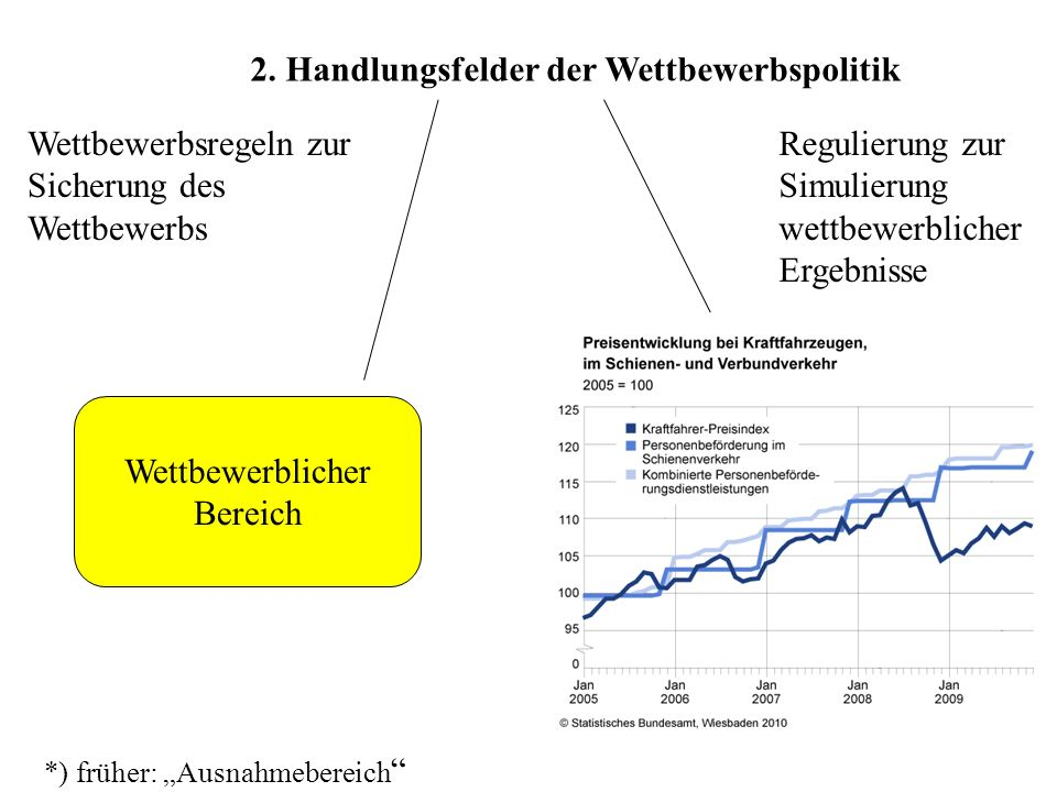 2. Handlungsfelder der Wettbewerbspolitik Wettbewerblicher Bereich Nicht-wettbewerblicher Bereich* (marktfähig, aber nicht wettbewerbsfähig) *) früher