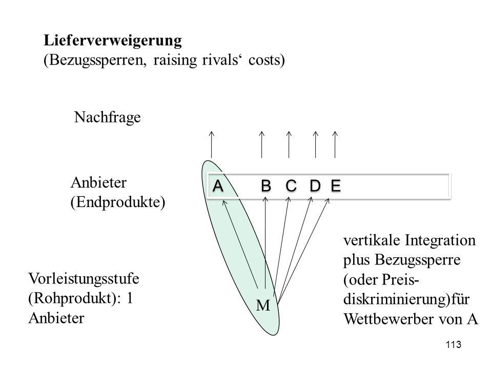 Lieferverweigerung (Bezugssperren, raising rivals' costs) Nachfrage Anbieter (Endprodukte) ABC D E Vorleistungsstufe (Rohprodukt): 1 Anbieter M vertik