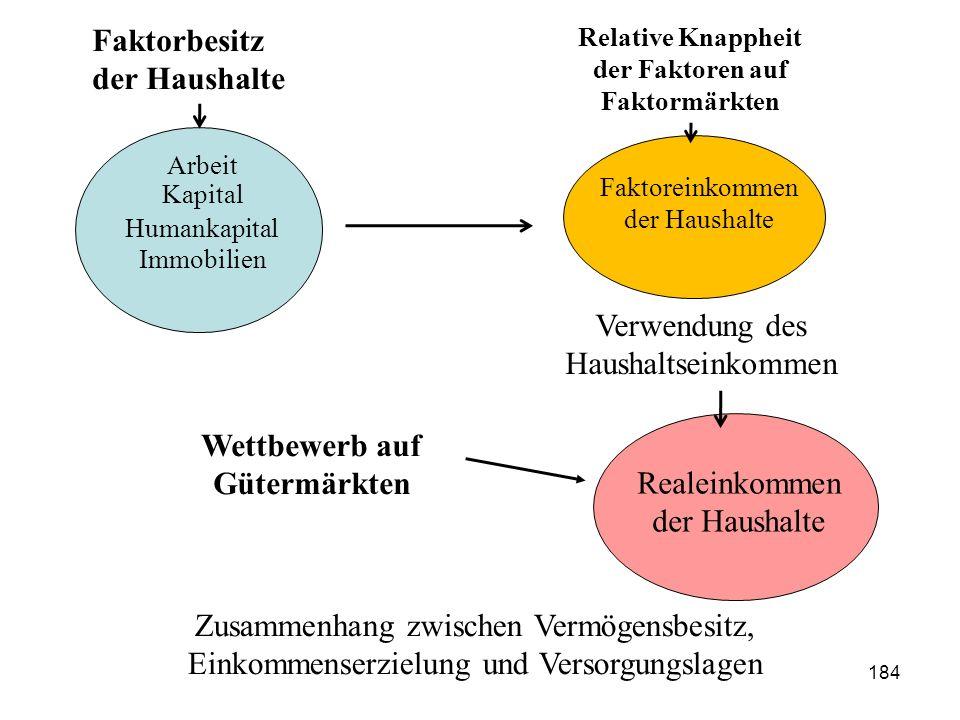 Arbeit Kapital Humankapital Immobilien Faktorbesitz der Haushalte Relative Knappheit der Faktoren auf Faktormärkten Faktoreinkommen der Haushalte Real
