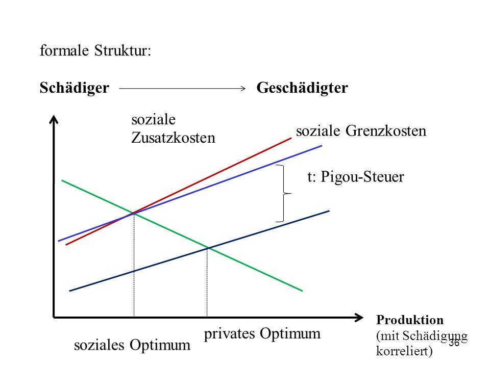 formale Struktur: SchädigerGeschädigter soziale Zusatzkosten soziale Grenzkosten t: Pigou-Steuer privates Optimum soziales Optimum Produktion (mit Sch