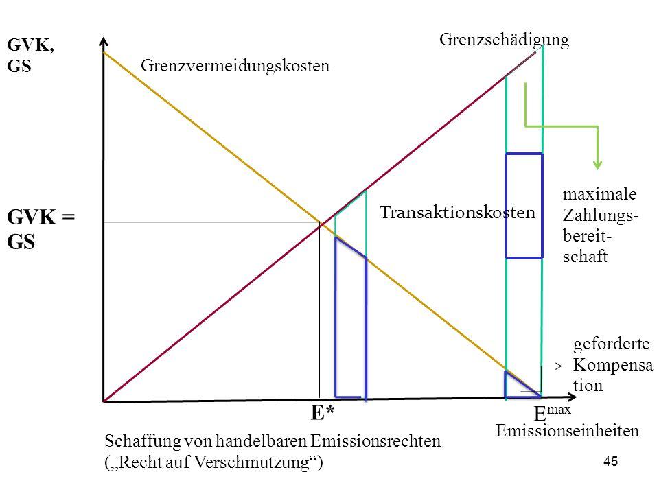 """Grenzvermeidungskosten Grenzschädigung Emissionseinheiten GVK, GS Schaffung von handelbaren Emissionsrechten (""""Recht auf Verschmutzung"""") maximale Zahl"""