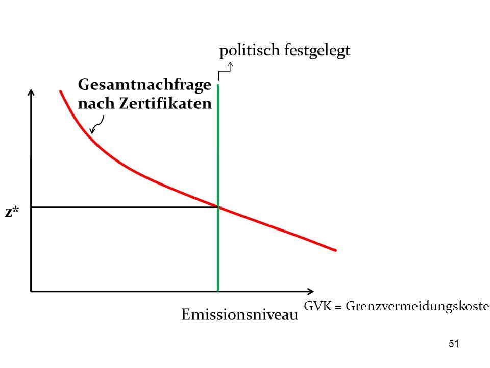 Emissionsniveau Gesamtnachfrage nach Zertifikaten GVK = Grenzvermeidungskosten politisch festgelegt z* 51