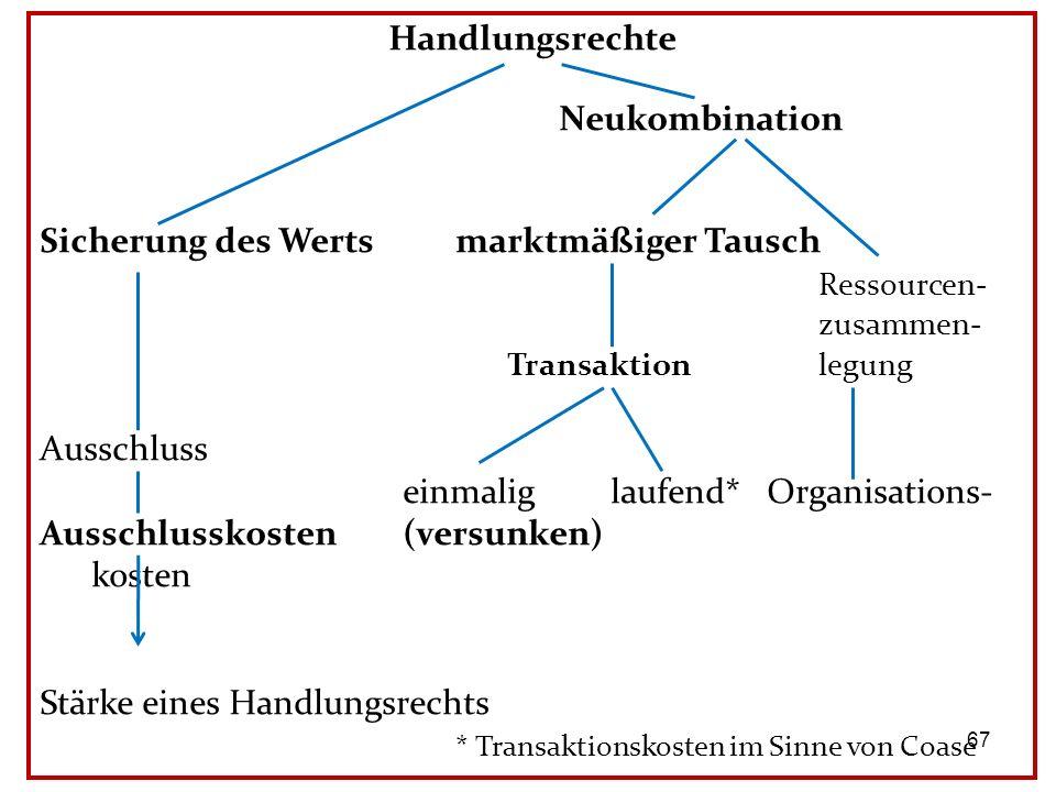 Handlungsrechte Neukombination Sicherung des Wertsmarktmäßiger Tausch Ressourcen- zusammen- Transaktionlegung Ausschluss einmaliglaufend*Organisations