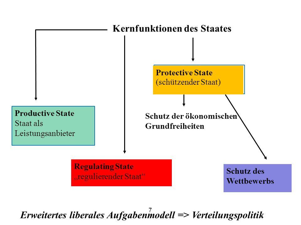 Erweitertes liberales Aufgabenmodell => Verteilungspolitik Protective State (schützender Staat) Productive State Staat als Leistungsanbieter Regulati