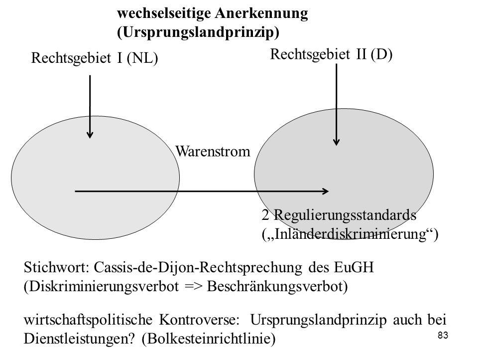 """Rechtsgebiet I (NL) Rechtsgebiet II (D) Warenstrom 2 Regulierungsstandards (""""Inländerdiskriminierung"""") Stichwort: Cassis-de-Dijon-Rechtsprechung des E"""