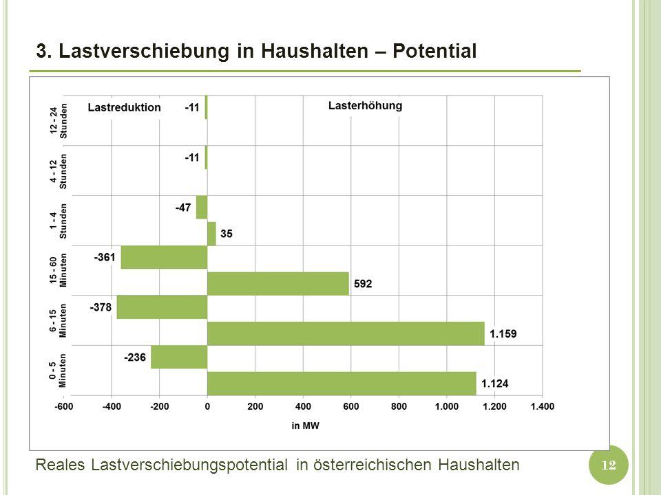 12 3. Lastverschiebung in Haushalten – Potential Reales Lastverschiebungspotential in österreichischen Haushalten